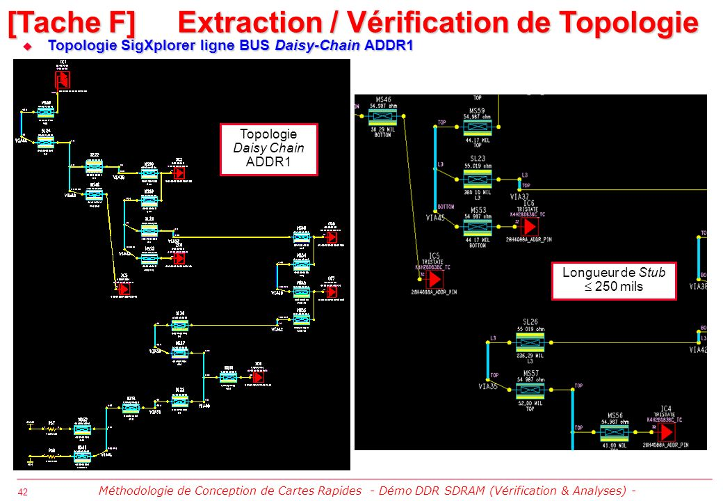 [Tache F] Extraction / Vérification de Topologie